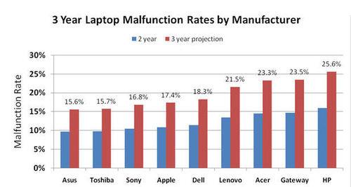 笔记本电脑三年返修率